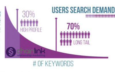 How to Create the Best Longtail Keywords