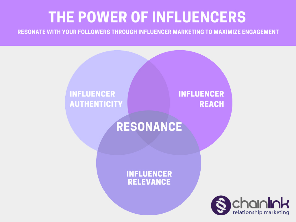 How to Win at Influencer Marketing