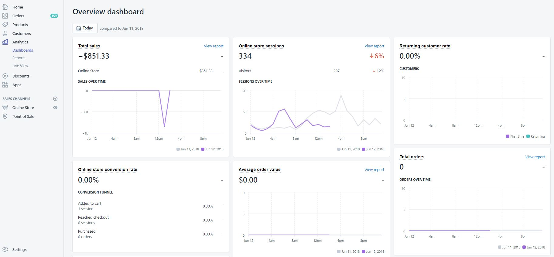 Shopify Analytics Dashboard - Ecommerce Comparison