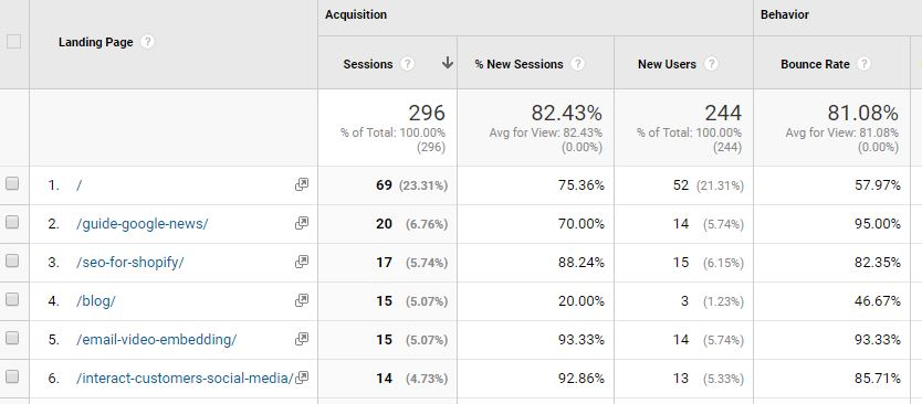 Tips for Google Analytics 2018 - Chainlink Relationship Marketing