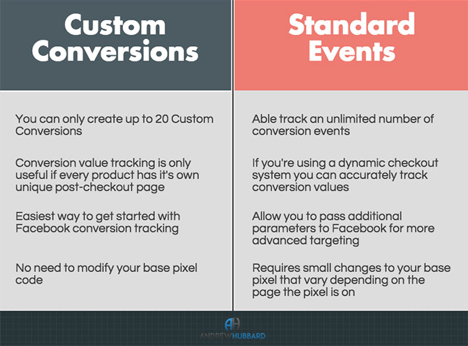 Facebook Conversion Event Infographic - Chainlink Relationship Marketing