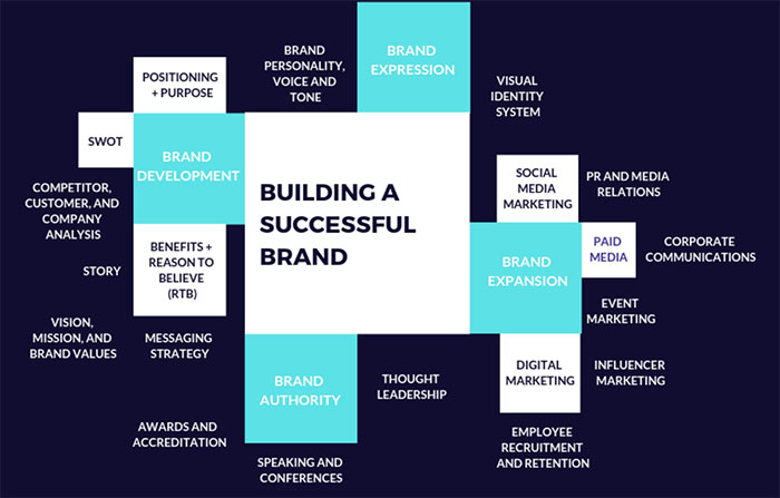 Brand Authority Visual Chainlink Relationship Marketing