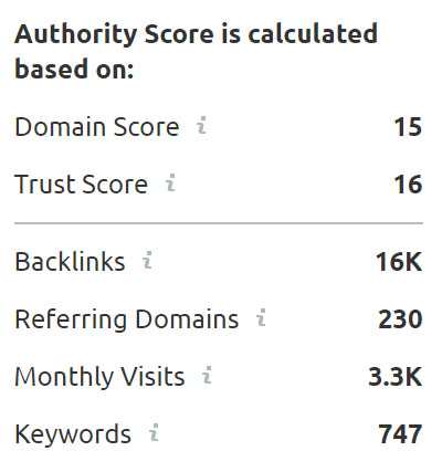SEMrush Authority Score Example Chainlink Relationship Marketing