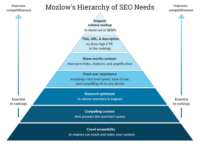 SEO Success Factors Infographic - Moz