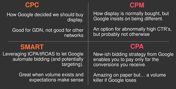 Google Display Bidding Types Image - Chainlink Marketing