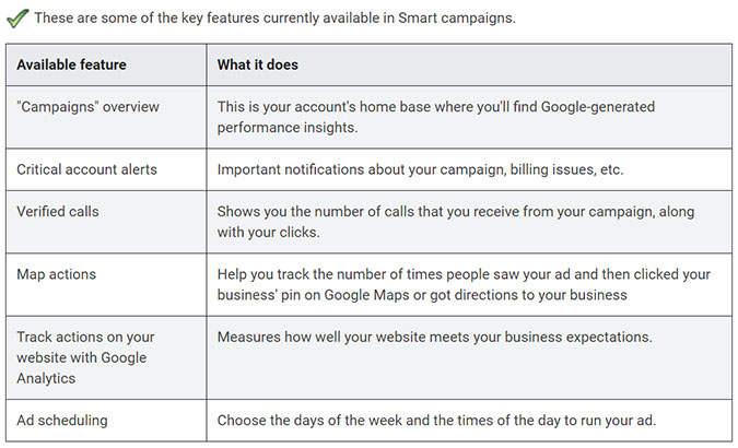 Smart Campaigns Google Display Ads Image - Chainlink Marketing