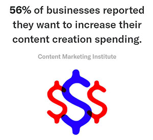 Content Creation Money Spent Statistic - Chainlink Marketing