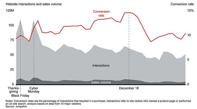 Website Interactions Sales Volume Holiday Season Chart - Chainlink Marketing