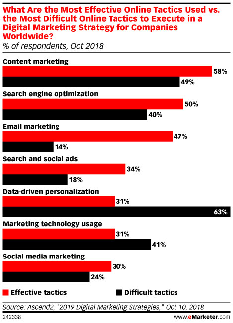 eMarketer Effective Digital Marketing Strategies Chart - Chainlaink Marketing