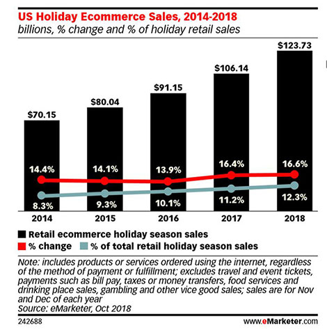 eMarketer Holiday Retail Ecommerce Sales Chart - Chainlink Marketing