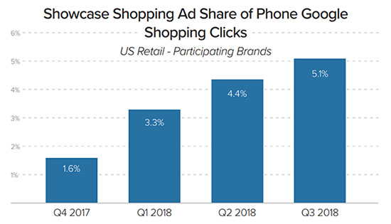 Chart of Growth of Google Shopping Ads - Chainlink Marketing